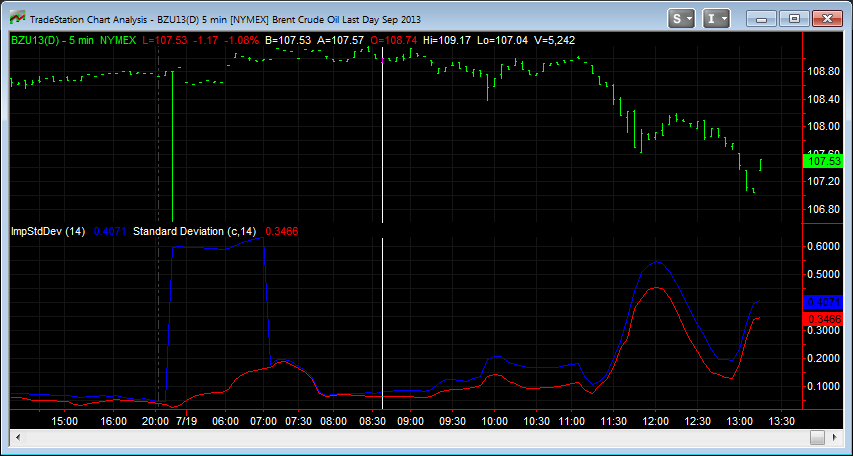 TradeStation Volatility